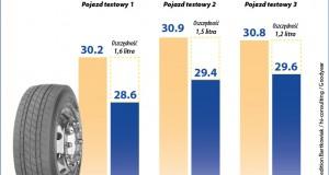 Opony Goodyear FUELMAX oszczedzają do 1,6 litra na 100 km - infografika