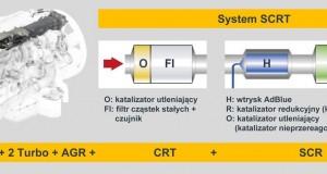Zasada działania systemu SCRT (Copy)